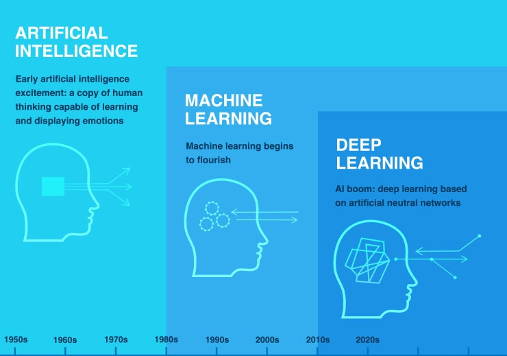 Infographics illustrating artificial intelligence, machine learning and deep learning