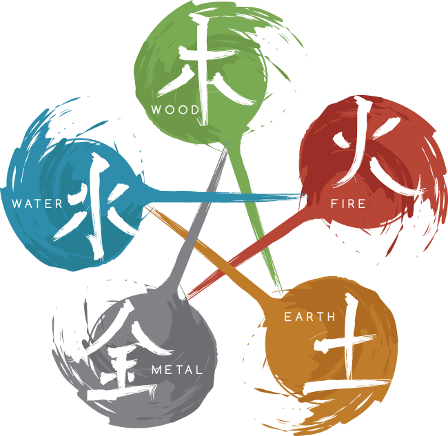5 feng shui elements: wood, fire, earth, water and metal