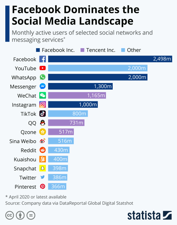 Monthly active users of social networks and messaging services